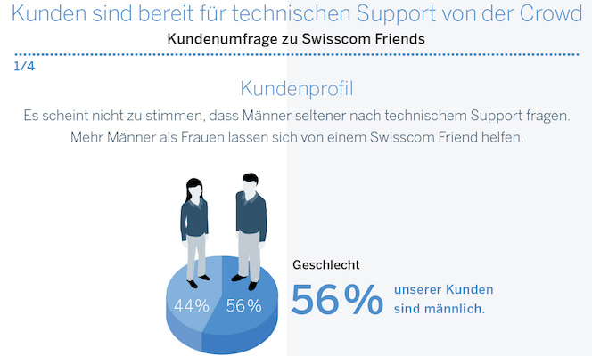 Infografik-Swisscom-Friends-Crowd-Service